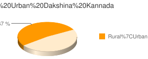 Dakshina Kannada census population